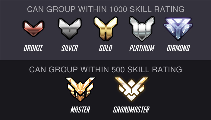 SR Grouping