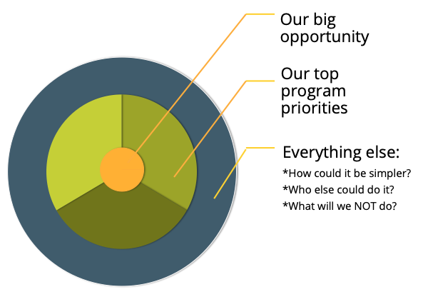 strategic planning circle for blog OS.png