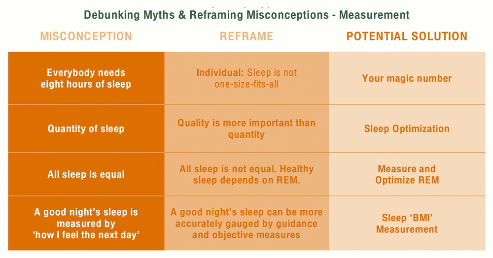 Sleep Measurement Myths