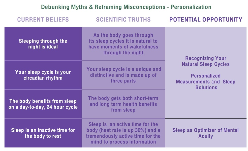 sleep myths personalization