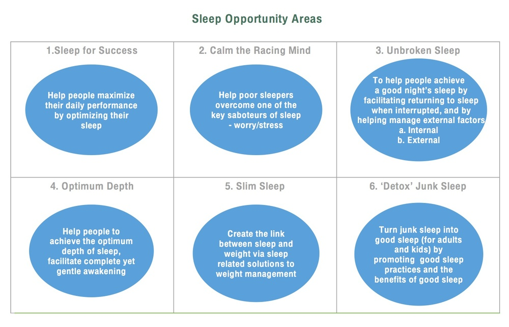 sleep opportunity areas