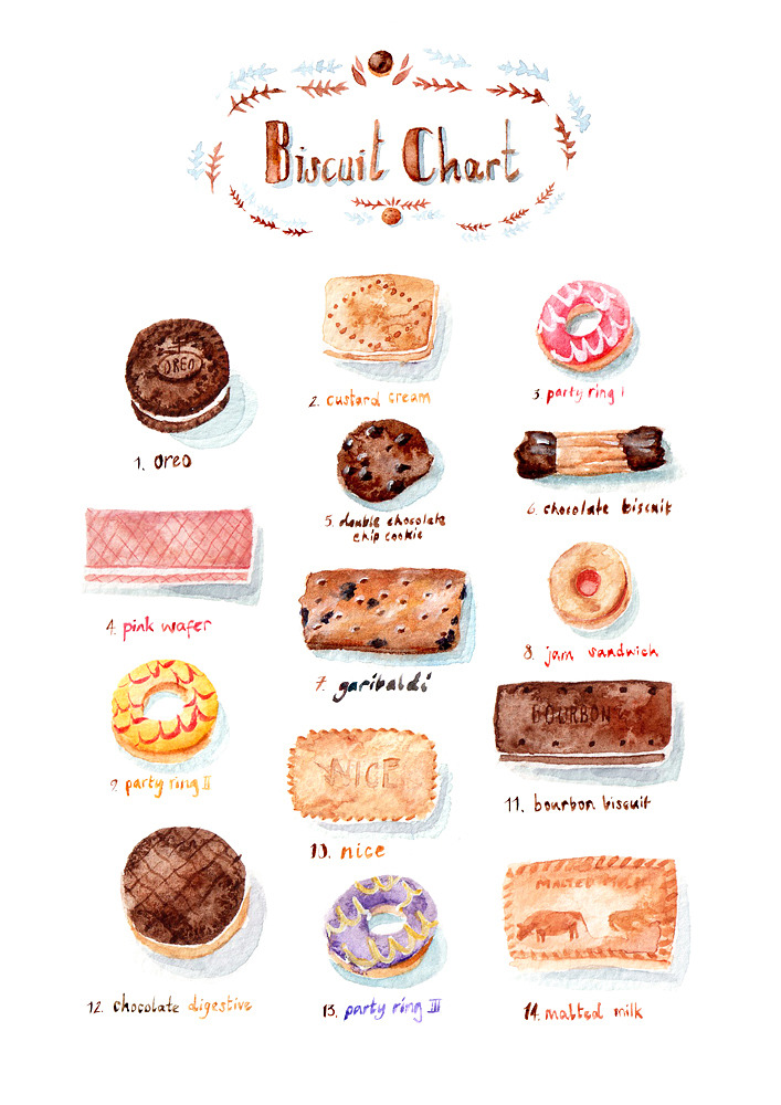 Biscuit-Chart_o_1500