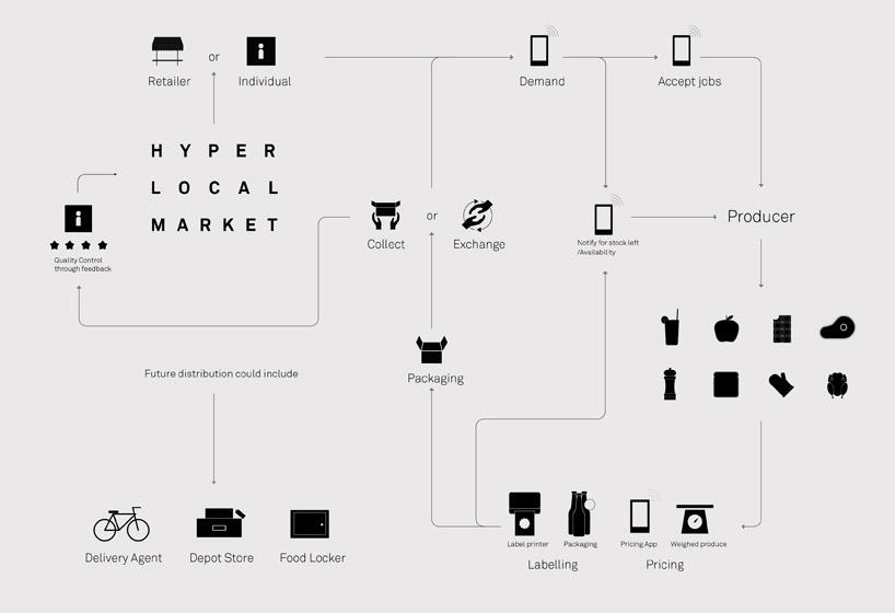 hyper-local-market-designboom07.jpg
