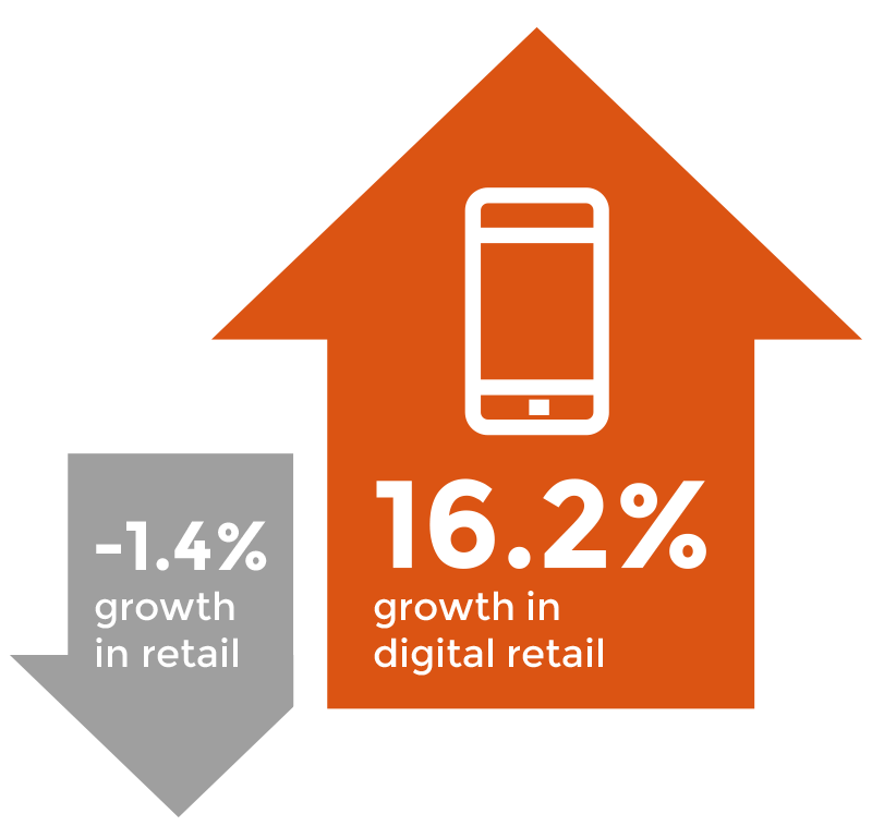 """Online retail sales are predicted to reach £52.25bn in the UK this year, a 16.2% increase on 2014."" - Centre for Retail Research"