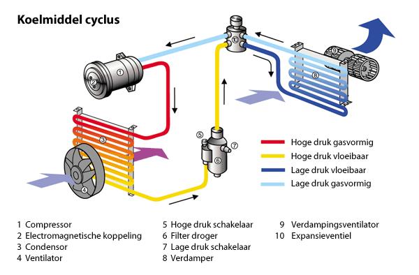 Koudemiddel cyclus