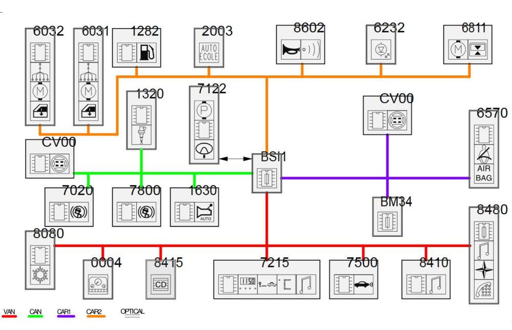Netwerk overzicht van de 307