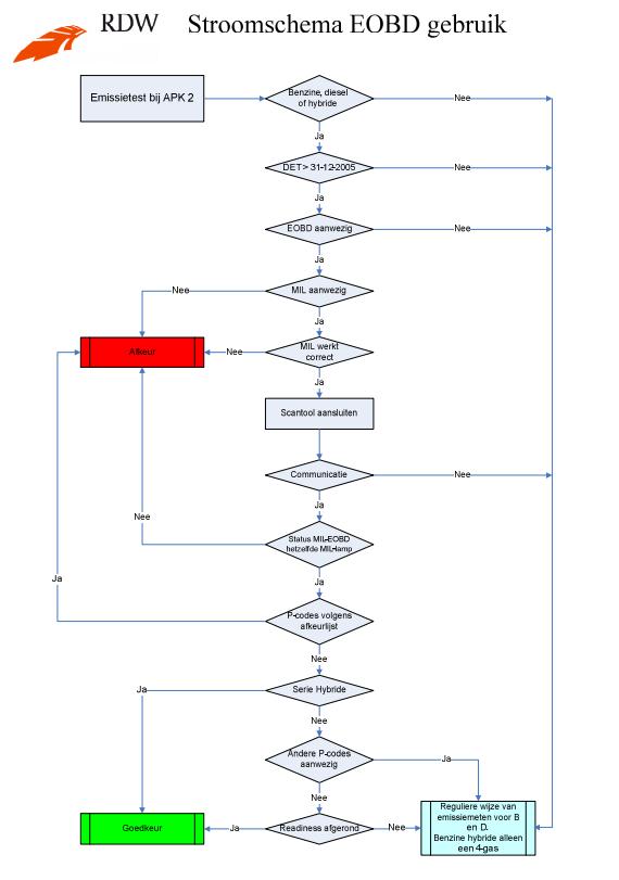 Stroomschema EOBD gebruik
