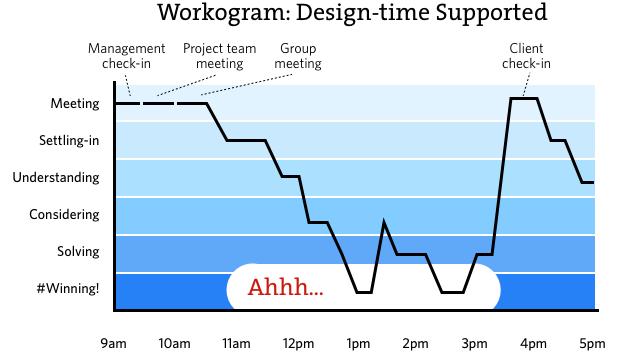 workograph 2