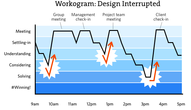 workograph