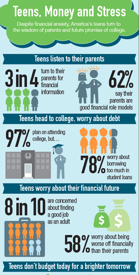 Newsy Parents H&R Block financial future money matters college infographic