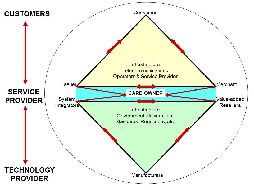 Diagram 6.1       The Auto-ID Technology System (TS) Stakeholder Model