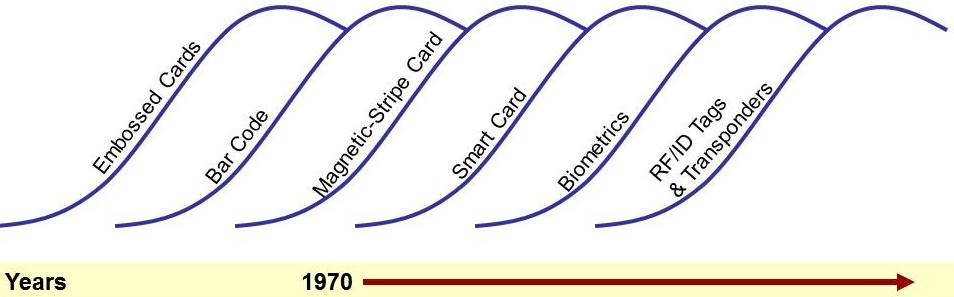 Diagram 9.1       Traditional Understanding of Auto-ID- Separate Life Cycle Curves