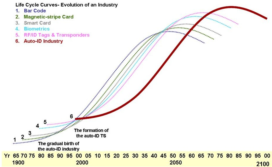 Diagram 9.2       Life Cycle Curve of the Evolution of the Auto-ID Industry