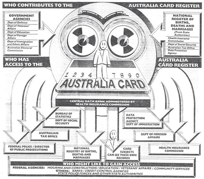 Exhibit 9.8 The Functions of the 1987 Proposed Australian National ID Card