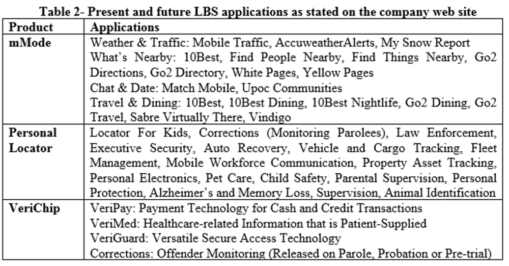 Table 2- Present and future LBS applications as stated on the company web site