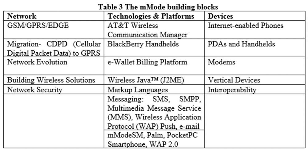 Table 3. The mMode Building Blocks