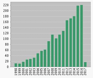 Number of Citations Per Year