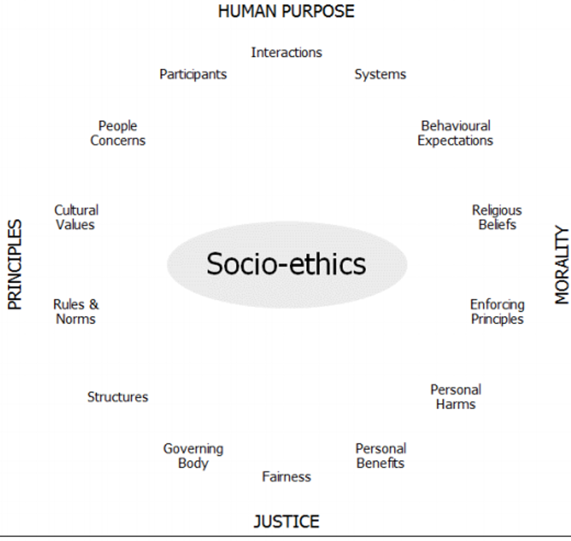 Figure 1: Proposed socio-ethical framework, in terms of the major components that require consideration