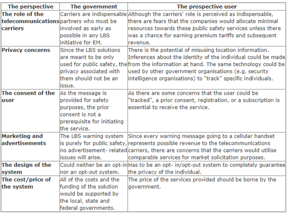TABLE 1:  A COMPARATIVE ANALYSIS OF THE PERSPECTIVES OF THE STAKEHOLDERS