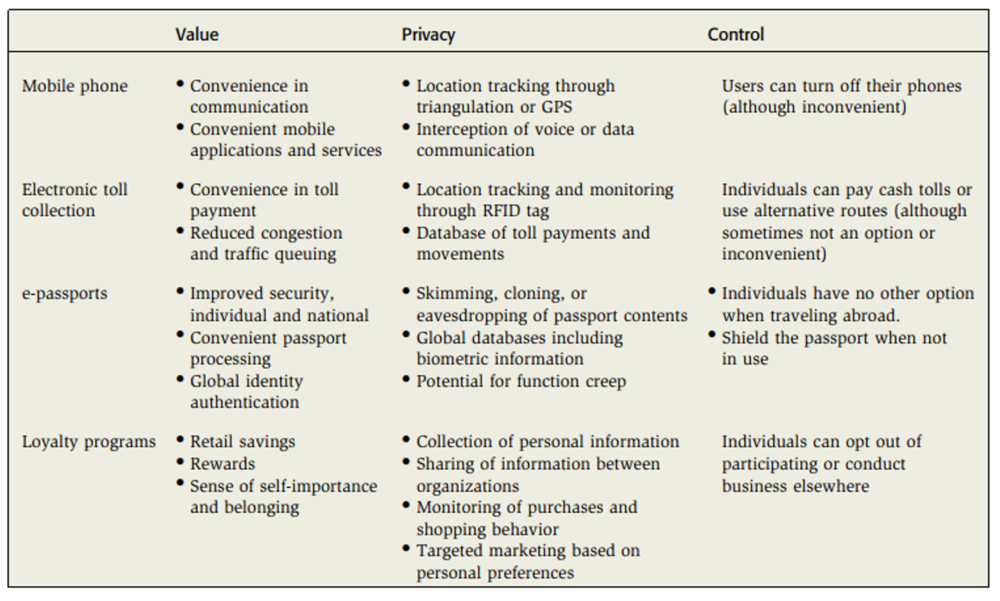 Table 1. Key elements of value, privacy, and control