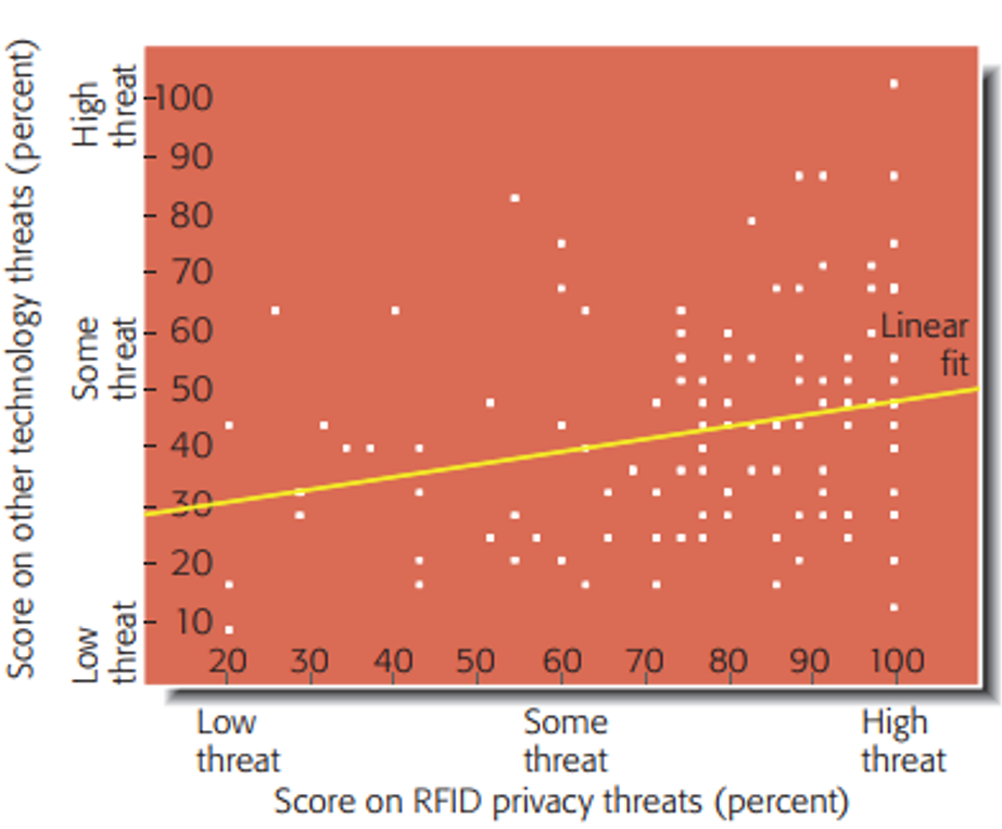 Figure 4 Consumer concern over privacy: RFID in retail versus other auto-ID applications