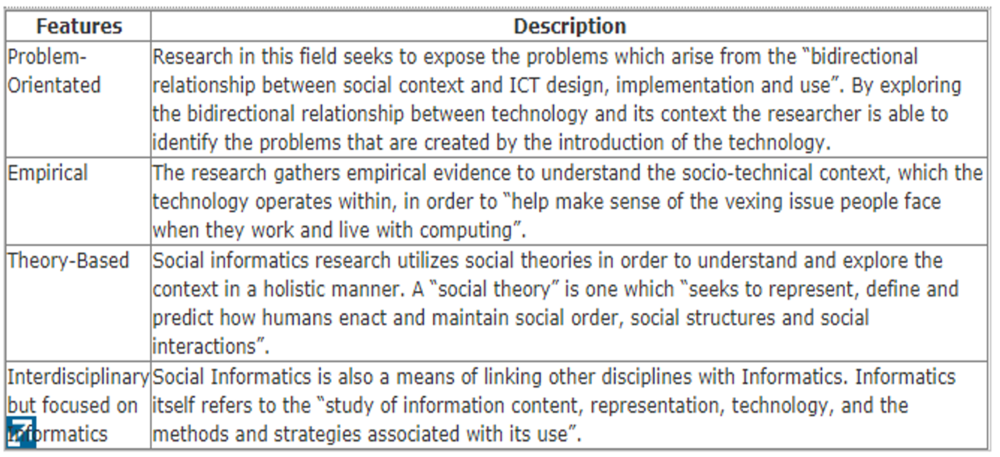 Table 1.  Key Features of Social Informatics Research (adapted from [13])
