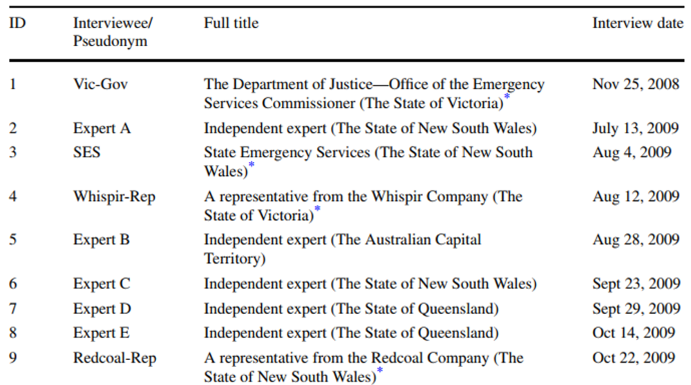 Table 1 List of interviewees used in the data collection phase