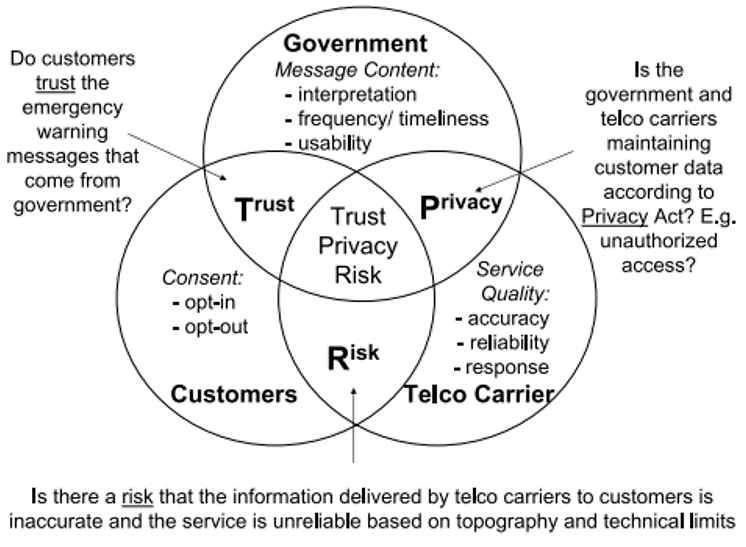 Fig. 4 Trust, privacy and risk