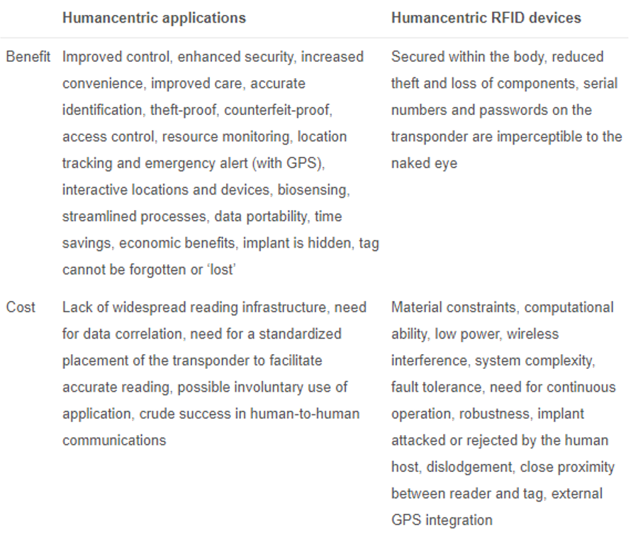 Table 1. High level benefits and costs for humancentric RFID