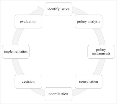 Fig. 1 Australian Policy Cycle adopted from  Bridgman and Davis (2004, p. 26) .
