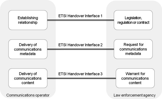 Fig. 2. Interaction between communications operators and law enforcement agencies.
