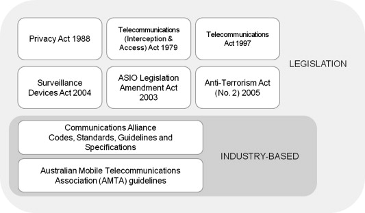 Fig. 3. Components of the current LBS regulatory framework in Australia.