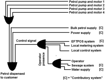 Fig. 3. Operation of petrol station.