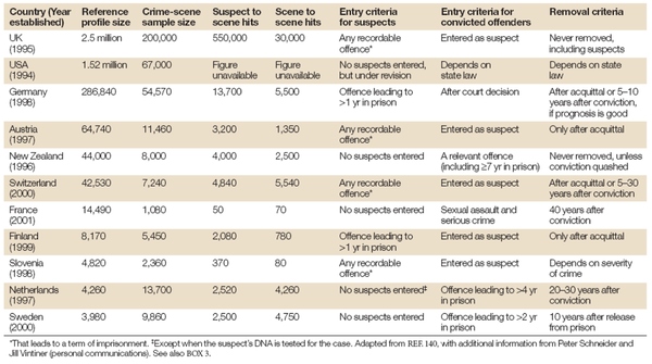 Table 1.  Characteristics of some National DNA Databases