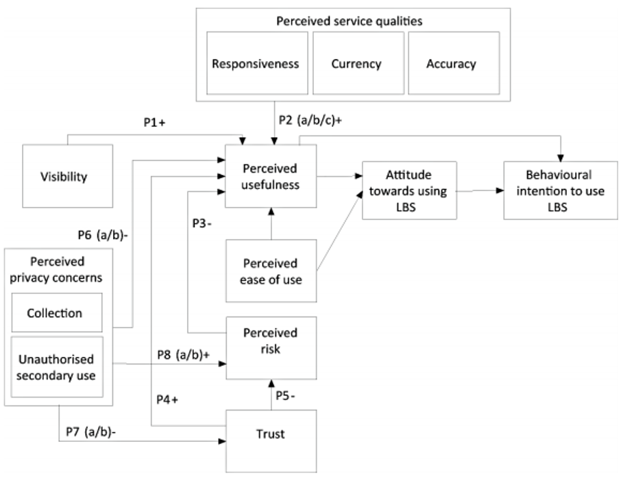 Figure 1. The conceptual model of location-based emergency services acceptance