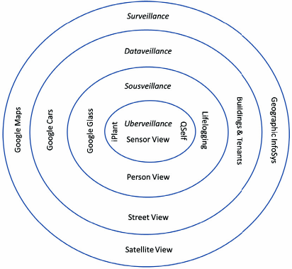 Fig. 13.1 People as sensors: from surveillance to uberveillance