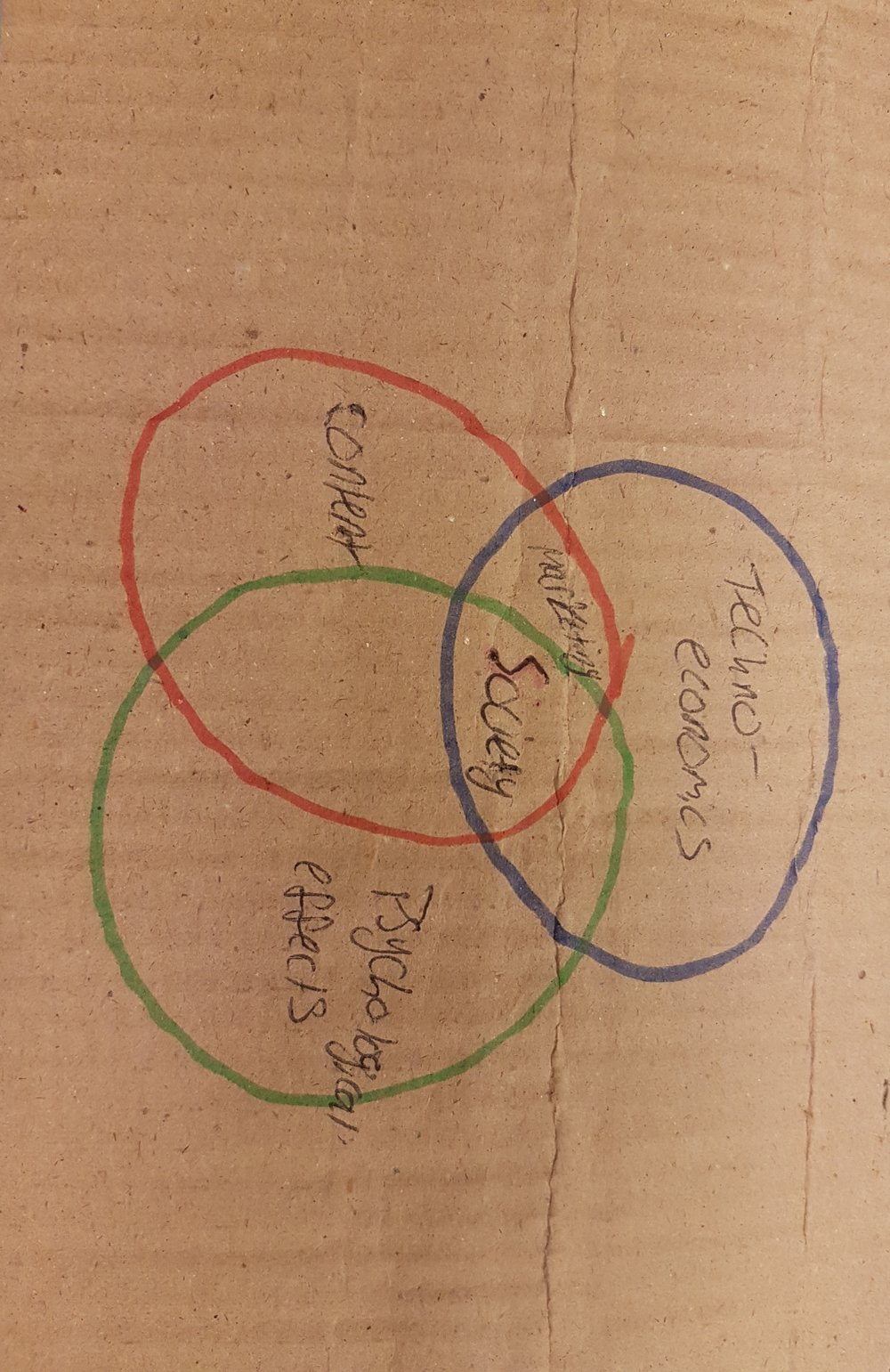 Venn Diagram: 3 sets, unions, intersections and complements