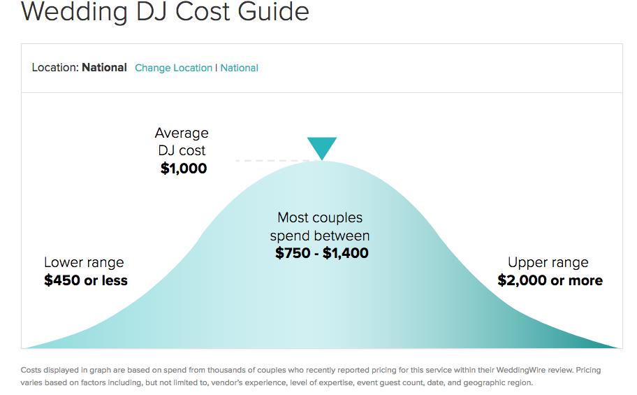 How Much Do Wedding Djs Cost | Cost Of Wedding Dj Wedding Photography