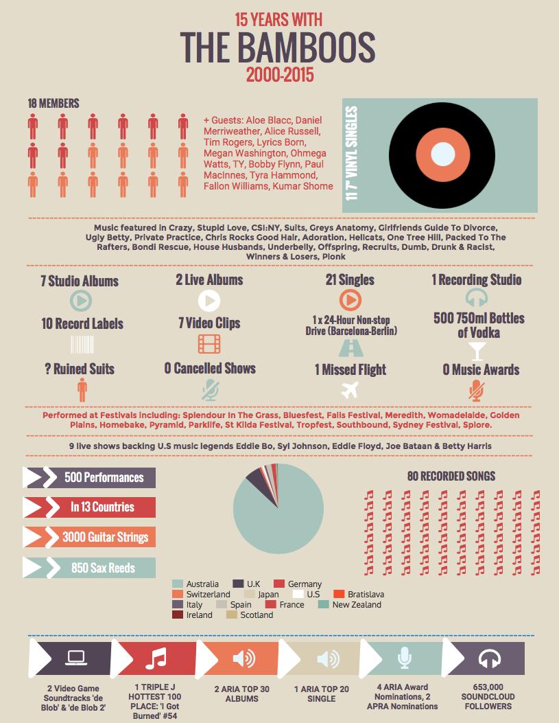 BBs 15 years infographic