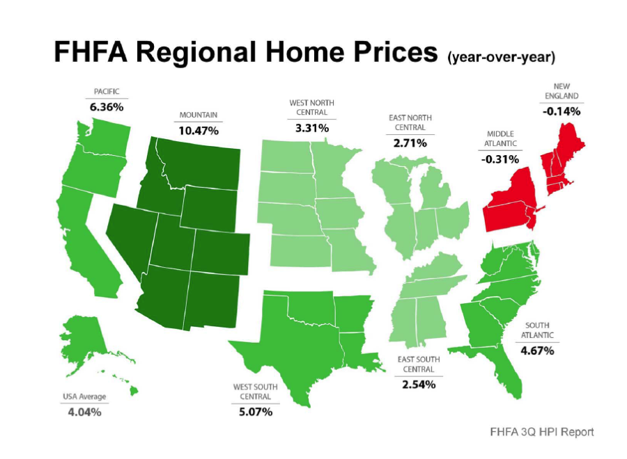FHFA Regional home price