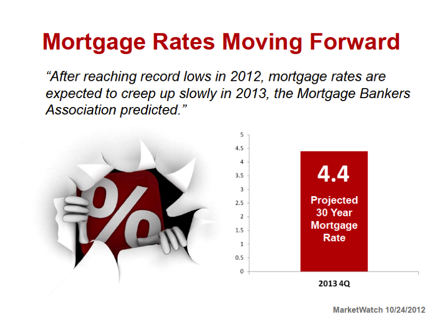 Mortgage Rate Moving Forward