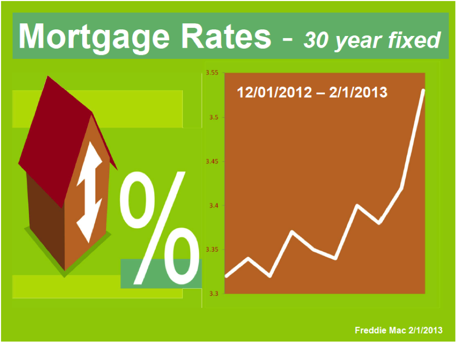 Mortgage Rate for 2013