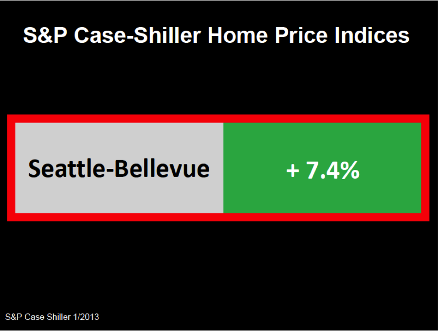 SP Case-shiller home price indices