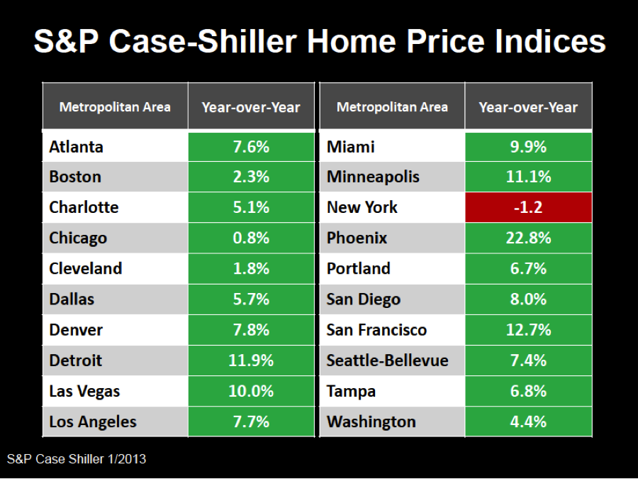 SP Case-shiller home price national