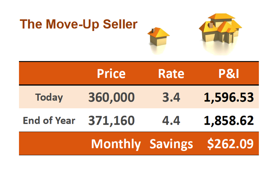 The Move-up seller