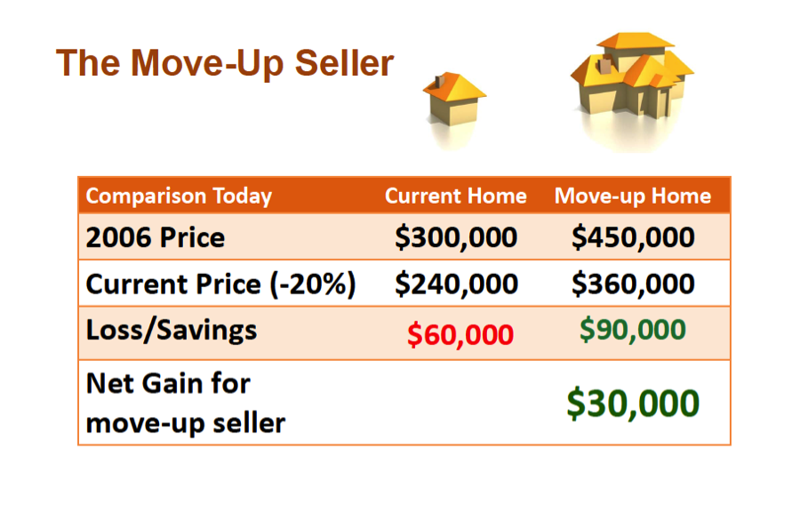 The move-up seller-1