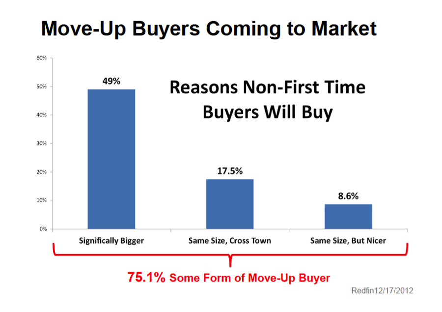 move-up buyers