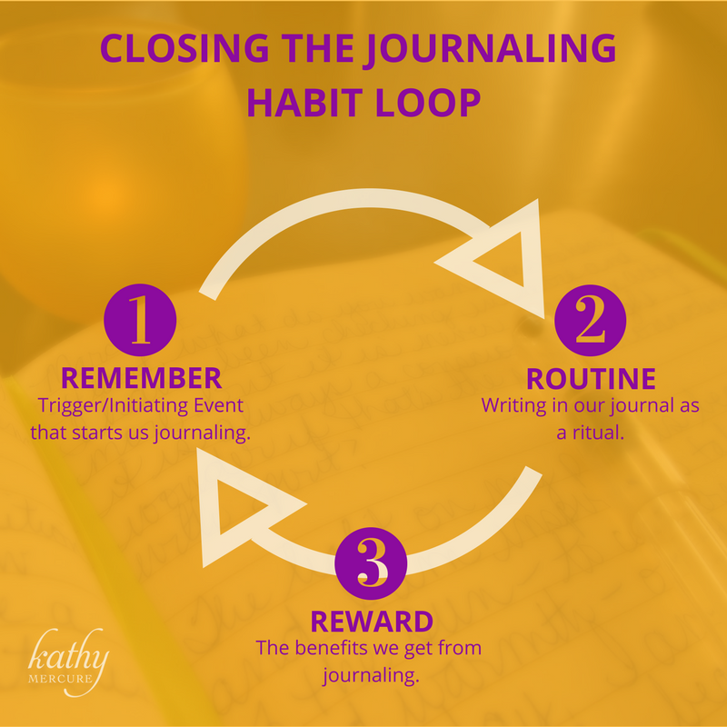 Closing the Journaling Habit Loop