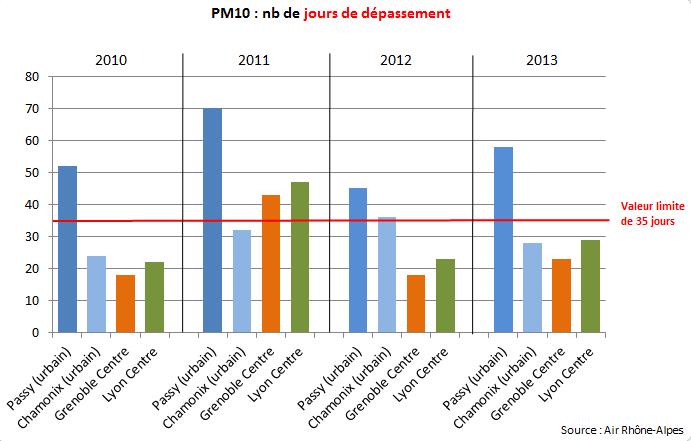 Particules : davantage de jours de dépassement des normes à Passy et dans la vallée de l'Arve qu'au centre de Grenoble et Lyon.