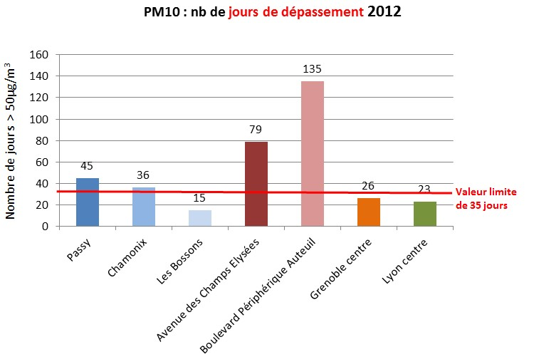 La vallée de l'Arve heureusement moins polluée que Paris, en nombre de jours de dépassement des particules...